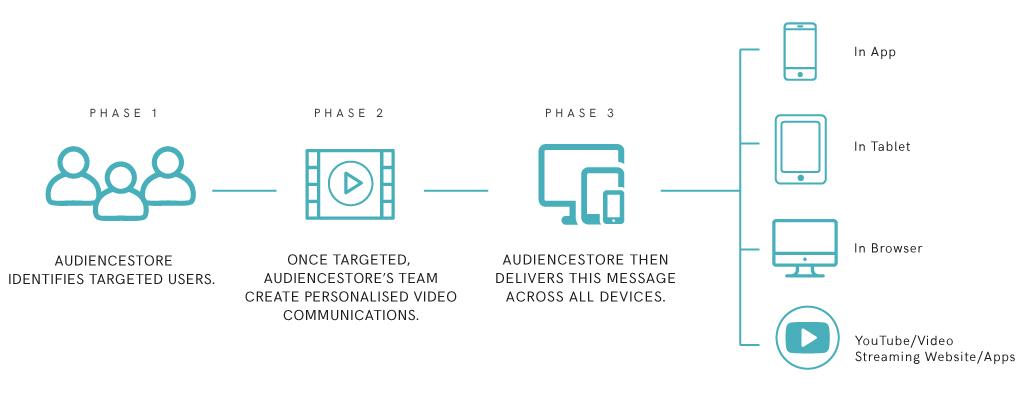 video_process