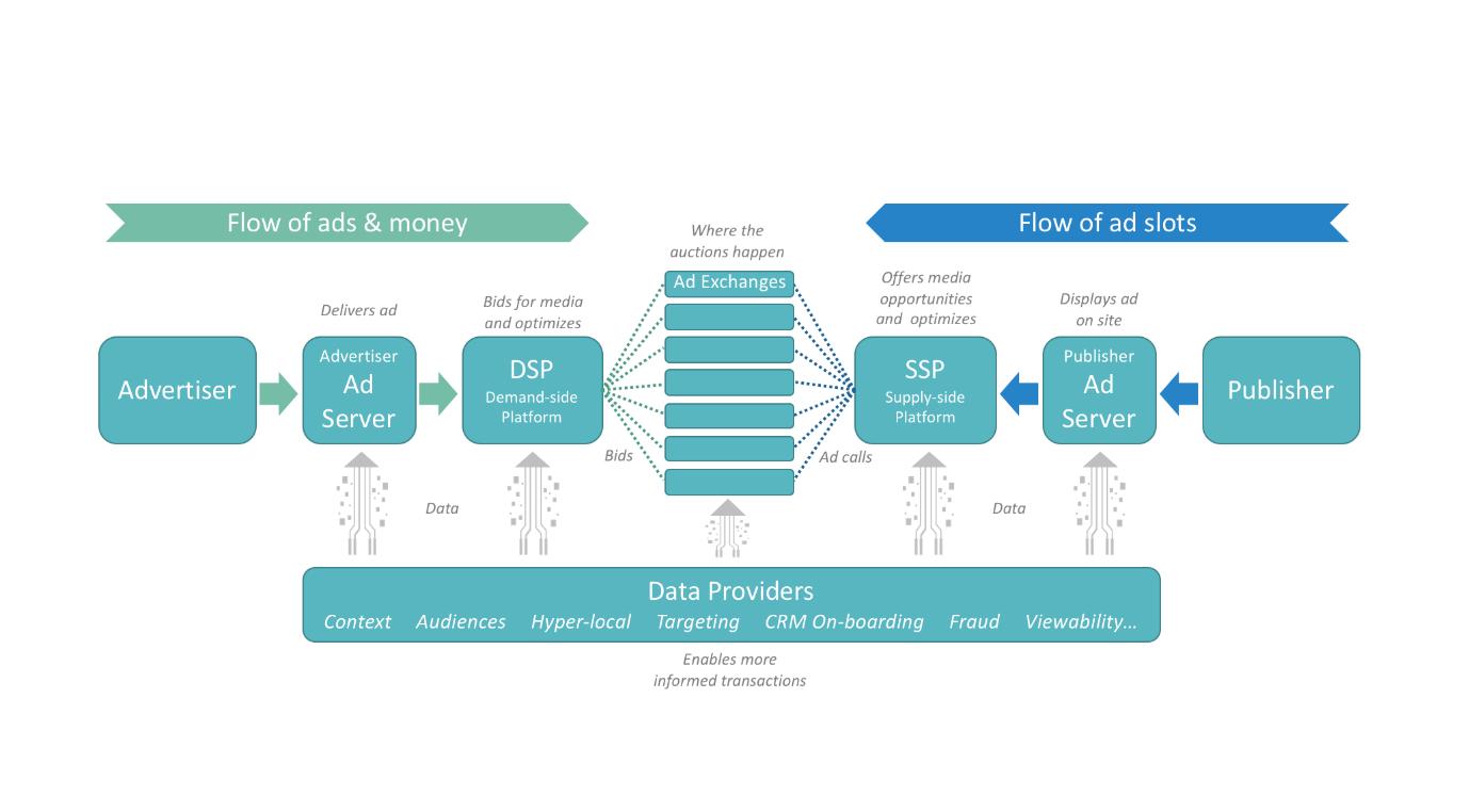 ad-tech-explainer-graphic